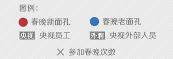 2014央视春晚阵容说明图